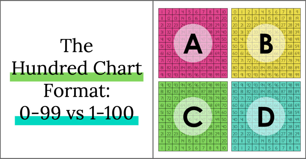 Hundred Chart Formats: Shows four versions, differing in 0-99, 1-100 and ascending vs. descending numbers.