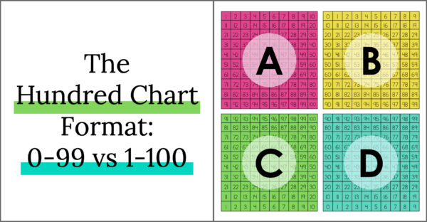 Hundred Chart Format, showing four hundred chart formats from 0-99 and 1-100 to ascending vs descending numbers
